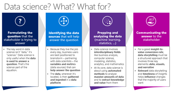 The four steps in data science projects in general: formulating the question,  identifying the data sources,  prepping and analyzing the data,  and communicating the answer
