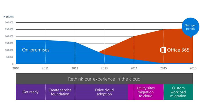 Infograph showing the # of sites on-premises and  # of sites on Office 365 next gen portals.