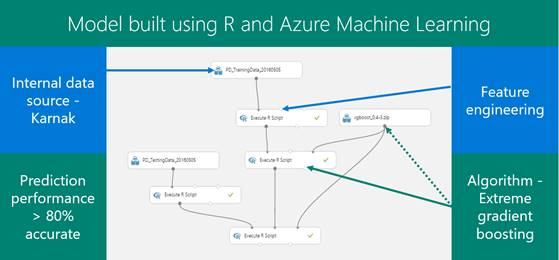 This graphic shows the Azure Machine Learning model and where the data sources,  machine learning algorithm,  and feature engineering that we used fit in.