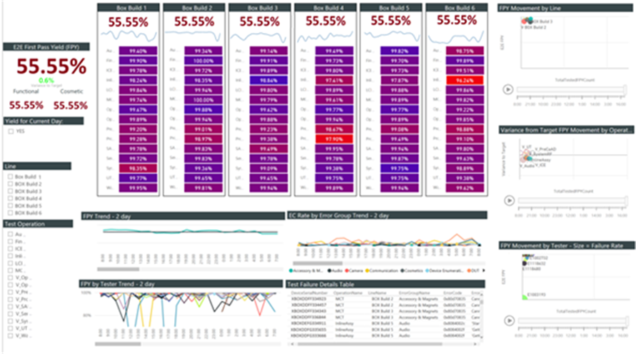 Example of a Power BI dashboard with sample details about build yield,  weekly/daily trends,  and variance from target yields