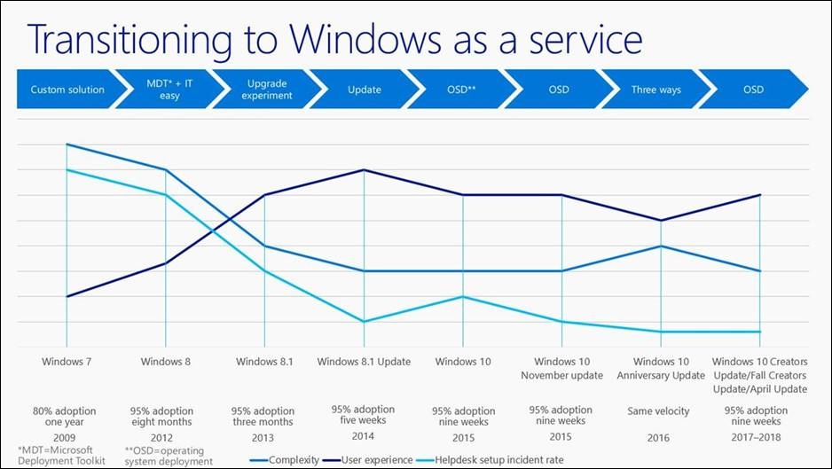 Graph titled Transitioning to Windows as a service. Percentage of adoptees is shown from 2009 through 2018 by Windows version (from Windows 7 through Windows 10)