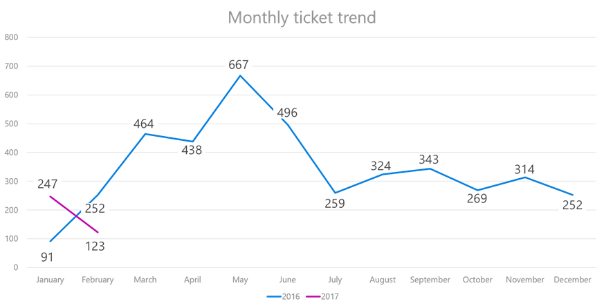 Chart showing ticket trends over a year with over 30 percent reduction with a steady decline