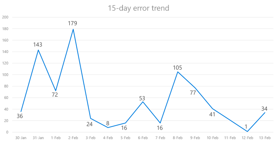 Chart showing ticket trends over 15 days withover 50 percent reduction