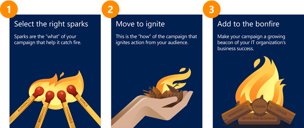 """This illustration summarizes the main steps that Core Services Engineering follows to build the right communications campaign for every update. These steps are:<br> 1. Select the right sparks which are the """"what"""" of the campaign.<br> 2. Move to ignite,  which is the """"how"""" of the campaign.<br> 3. Add to the bonfire,  which represents how each communication or campaign should build on top of other communications."""