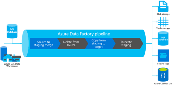 This graphic shows how a SQL databases moves through the Azure Data Factory pipeline to blob storage,  table storage,  SQL database,  file storage,  or Azure Cosmos DB. The steps in the pipeline are Source to staging merge-->Delete from source-->Copy from staging to target-->Truncate staging.
