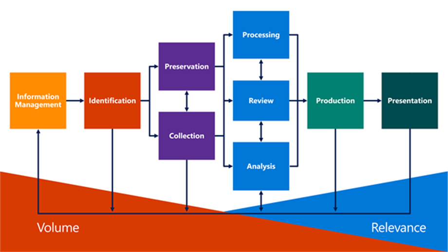 Depicts the typical eDiscovery process. From left to right: information management; identification,  preservation and collection; processing,  review,  and analysis; production; and presentation. From left to right,  volume decreases and relevance increases.