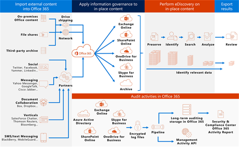 Depicts the information governance and eDiscovery features of Office 365. External content is imported,  information governance is applied to content in Office 365,  eDiscovery tasks are performed on the content. Then the content is exported.