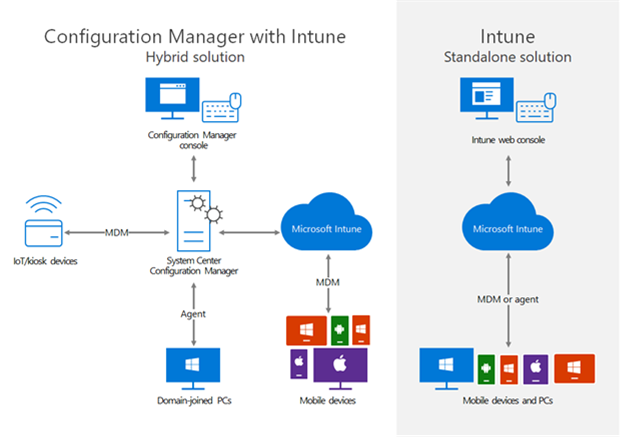 Graphic contains side-by-side comparison of the hybrid architecture,  using Configuration Manager and Intune,  and the standalone architecture using only Intune.