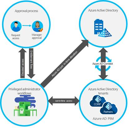 Using Azure AD Privileged Identity Management for elevated access