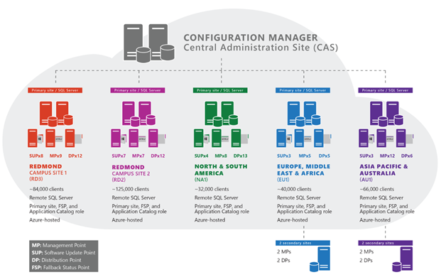 An illustration showing Microsoft's post-migration Configuration Manager hierarchical design comprising a CAS,  five primary sites,  4 secondary sites,  and 52 DPs.