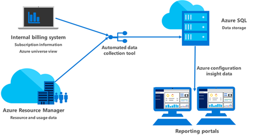 A diagram illustrating how the internal billing systems and Azure Resource Manager connect to the Azure SQL data storage through the automated data collection tool. It also illustratrates Azure configuration insight data sent to the reporting portals from Azure SQL data storage.