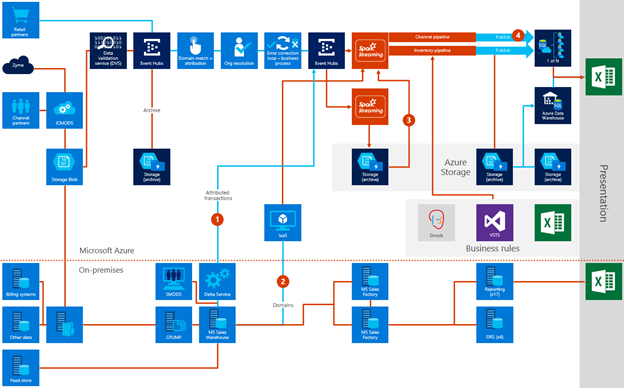 The figure shows the overall data flow of MS Sales in Azure side by side with the on-premises solution. The Azure solution uses Event Hubs,  Spark Streaming and Azure SQL to process and store data. Business rules are processed using Visual Studio Team Services,  Drools,  and Excel. Presentation of the entire data output is done in Excel.