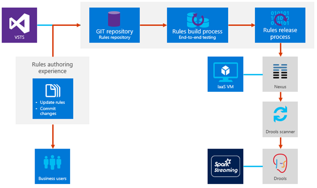 The figure shows business rules flow. Rules are authored in VSTS and hosted in a GIT repository. From there,  they go through the rules build process and end-to-end testing to the rules release process. The release process pushes the rules through Nexus,  the Drools scanner,  and finally into Drools,  which is supported by Spark Streaming.