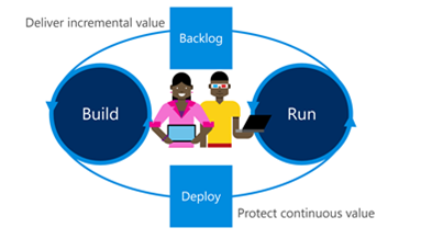 Title: Fourth level in the evolution to DevOps--Merged roles - Description: Conceptual graphic that shows a DevOps team structure,  where operations and development functions are performed equally by all team members. The roles have become merged.