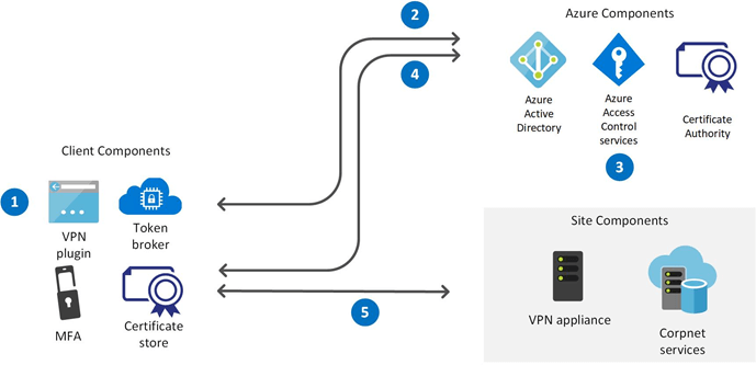 Enhancing remote access in Windows 10 with an automatic VPN profile