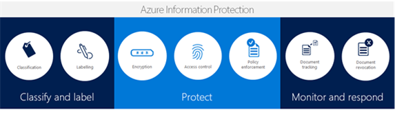 Image shows layers of protection and control throughout the document lifecycle.