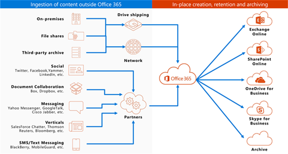 Office 365 meets evolving eDiscovery challenges in a cloud
