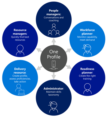 This graphic shows One Profile in a circle in the center,  with circles around it that show the roles that interact with One Profile: People manager,  workforce planner,  readiness planner,  administrator,  delivery resource,  and resource manager.