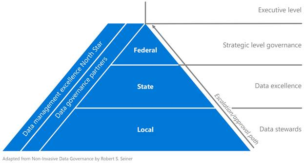 Shows roles and responsibilities change across organizational levels in a manner that resembles governmental decision making. The local level of governance happens at the individual team level. The state level represents governance occurring at the organization level and the federal level denotes the overarching governance across all organizations.