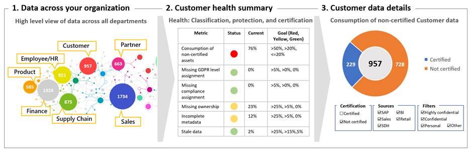 Graphic showing 1. Data across your organization,  2. Customer health summary,  3. Customer data details.