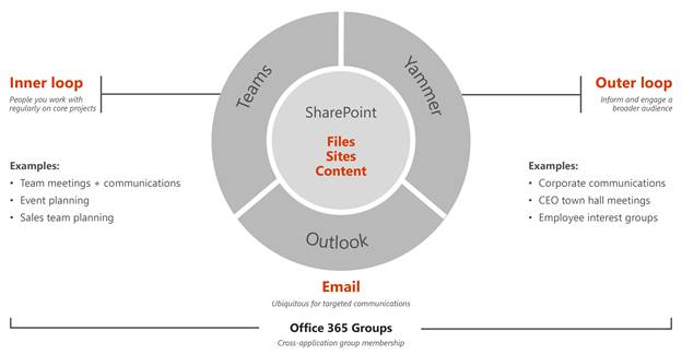 A foundation for modern collaboration: Microsoft 365