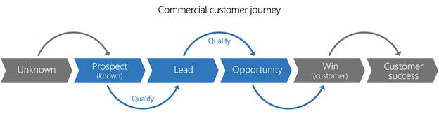 A progression of the commercial customer through the Microsoft sales process from unknown to customer success. The process,  from left-to-right,  moves from unknown,  to known prospect,  to lead,  to opportunity,  to win (customer),  and ends with customer success. There are connectors between each stage representing qualifying action.