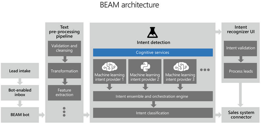 BEAM architecture diagram. The initial stage shows the process of the lead from intake to a bot-enabled inbox to the BEAM bot. The message then enters the text pre-processing pipeline which includes validation and cleansing,  transformation,  and feature extraction. The next stage is Intent detection. Intent detection includes three machine learning intent providers that work together using the intent ensemble and orchestration engine,  which outputs intent classification. The last stage is the intent recognizer UI which includes intent validation and process leads. All results are passed into the sales system connecter.