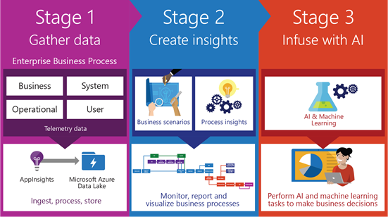 The three stages of process mining in an enterprise scenario are: Stage one,  gather data; Stage two,  create insights; Stage three,  infuse with AI.
