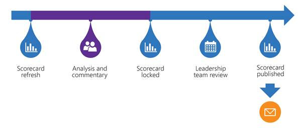 The illustration shows the 5 steps in the monthly rhythm of business process for analyzing and publishing scorecards.