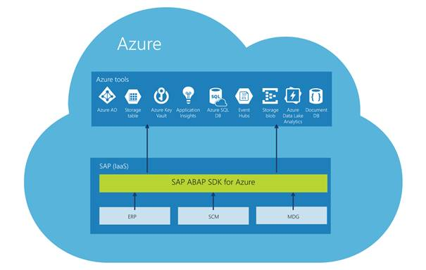 Figure 4 illustrates how Microsoft's new ABAP SDK for Azure enables SAP developers to use a familiar programming language (ABAP) to access Azure tools,  services,  and data.