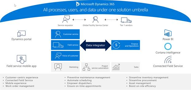 Illustration showing the streamlining of the RE& F management system in Dynamics 365