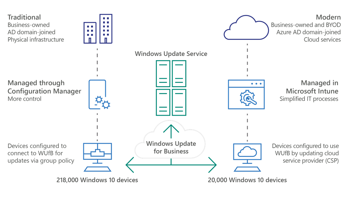 An illustration that describes how WUfB manages updates for both traditionally and modernly managed Windows 10 devices at Microsoft.