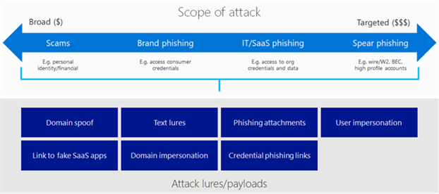 Image contains a double-ended arrow that illustrates the scope of attacks,  from broad to targeted. It also includes the different types of attack lures.