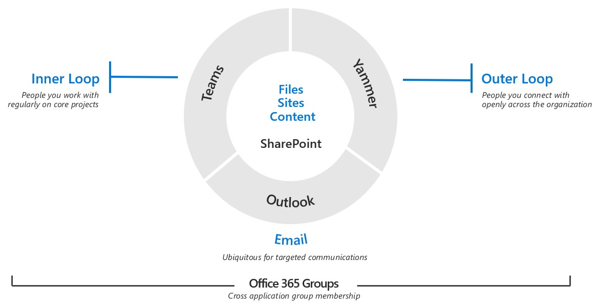 This diagram shows how Teams,  Yammer,  Outlook,  and SharePoint fill different communication needs within an organization. Close colleagues collaborate with Teams,  people in an organization communicat with Yammer,  targeted communications are delivered in Outlook,  and shared files are stored on SharePoint.