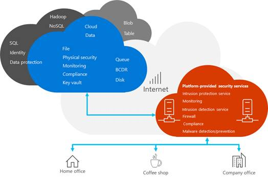 Illustration of resources stored in the cloud and the security layer provided when those resources are accessed through the internet.
