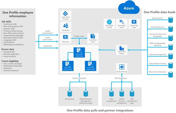 This graphic shows how One Profile employee information feeds into Azure,  and then from Azure,  data can be pulled or channeled into data feeds.