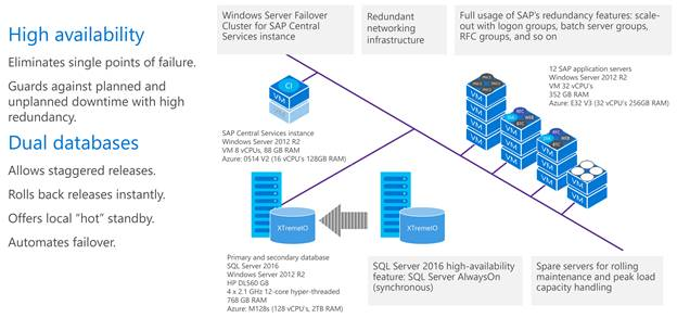 Illustration of the architectural setup for the current SAP production system on-premises,  which we plan to move to Azure