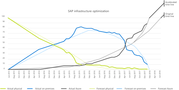 A graph showing how the SAP production system is being optimized in Azure.