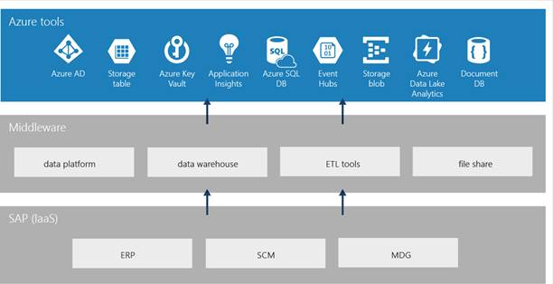 Figure 3 illustrates how SAP developers previously had to build point-to-point solutions that depended on middleware and extensive custom coding to reach Azure services,  tools,  or data.