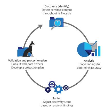 Illustration depicting the four steps in Microsoft's operational strategy for the Azure Information Protection scanner.