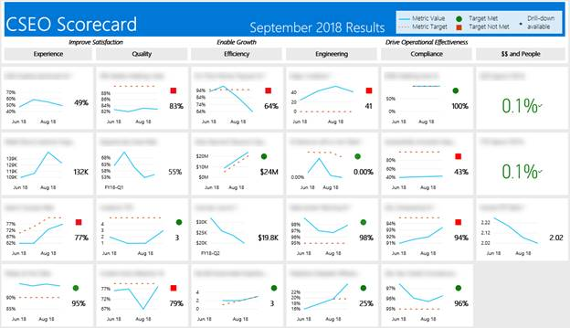 The figure shows a screen capture of the CSEO Scorecard dashboard. The dashboard is displaying a grid of metric visualizations with line graphs and color indicators to display data