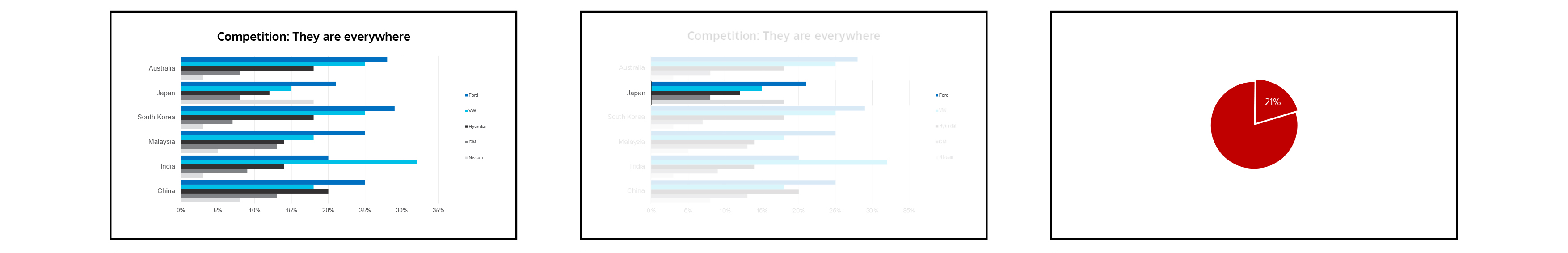Three slides, the first is a colorful bar graph, the second is the same bar graph with one section highlight, the third is a simple pie chart