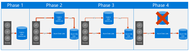 Our four-phased approach for moving from a legacy data warehouse to using Azure Data Lake