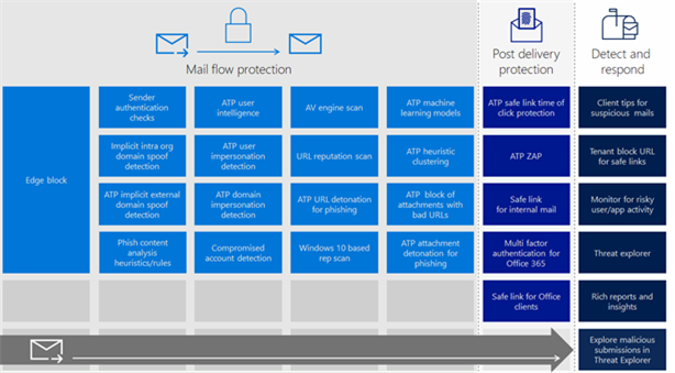 Image contains the different anti-phishing technologies in Office 365 EOP and Office 365 ATP within the context our mail delivery flow.