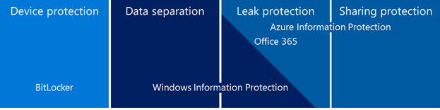 Graphic illustrates how BitLocker,  Windows Information Protection,  Azure Information Protection,  and Office 365 overlap to provide information protection.