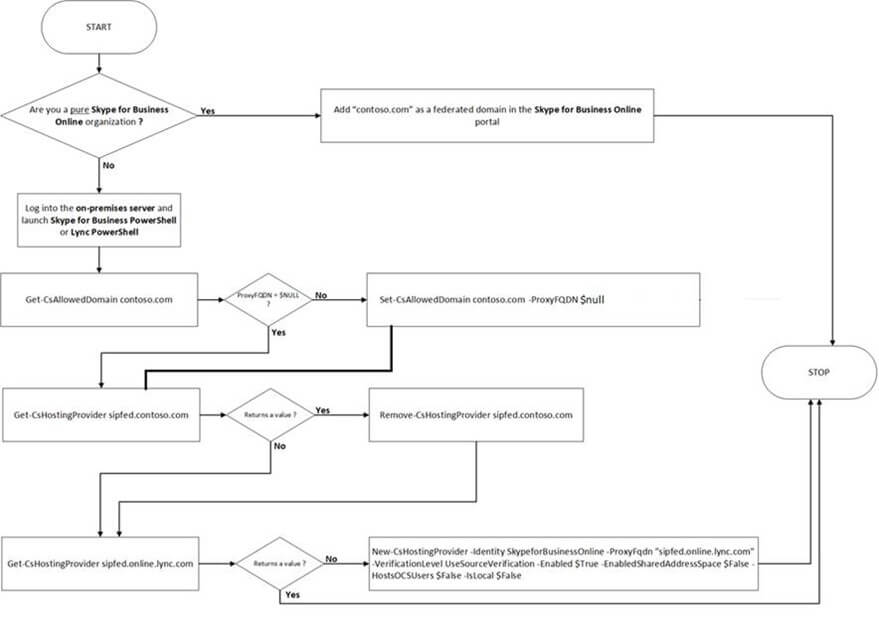 A diagram shows the steps taken to add an organization as an allowed domain for federation.