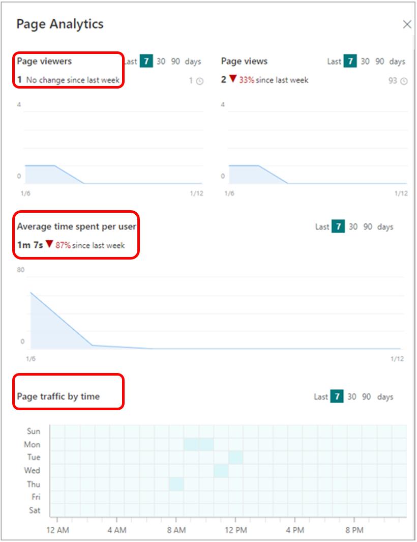 SharePoint page analytics