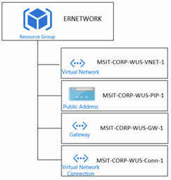 Illustration of an Azure ExpressRoute network infrastructure - the ERNETWORK resource group,  which contains the following: a virtual network,  a Public Address,  a Gateway,  and a Virtual Network Connection.