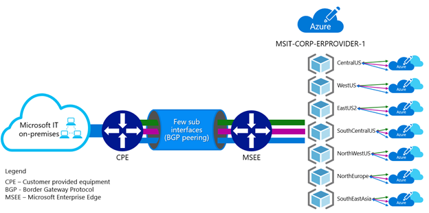 Illustration of Microsoft's implementation of the provider subscription model for ExpressRoute networks: from left to right; Microsoft on-premises to CPE to Few sub interfaces to MSEE to multiple physical Azure locations.