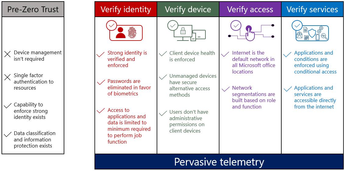 Pre-Zero Trust characteristics compared to the four pillars of Zero Trust implementation: Verify identity, Verify device, Verify access, and Verify services.